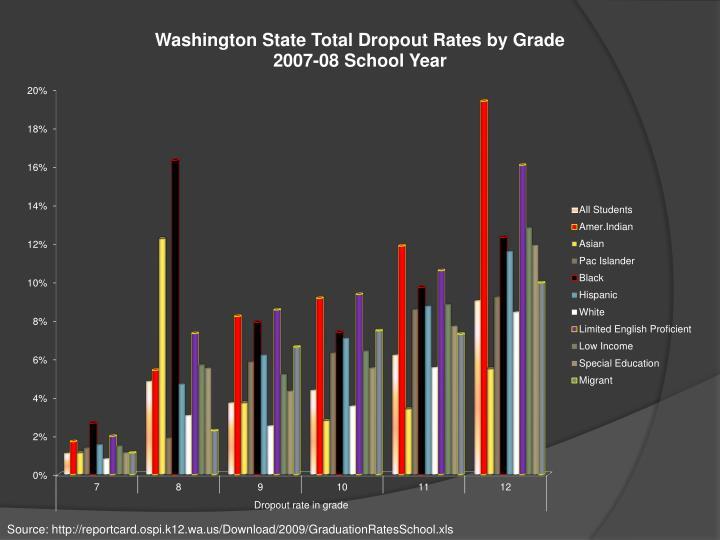 Source: http://reportcard.ospi.k12.wa.us/Download/2009/GraduationRatesSchool.xls