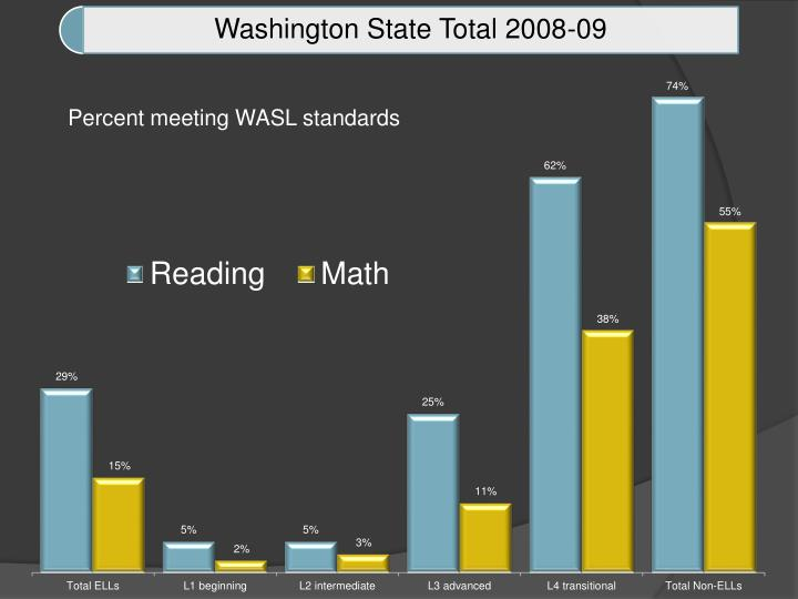 Percent meeting WASL standards