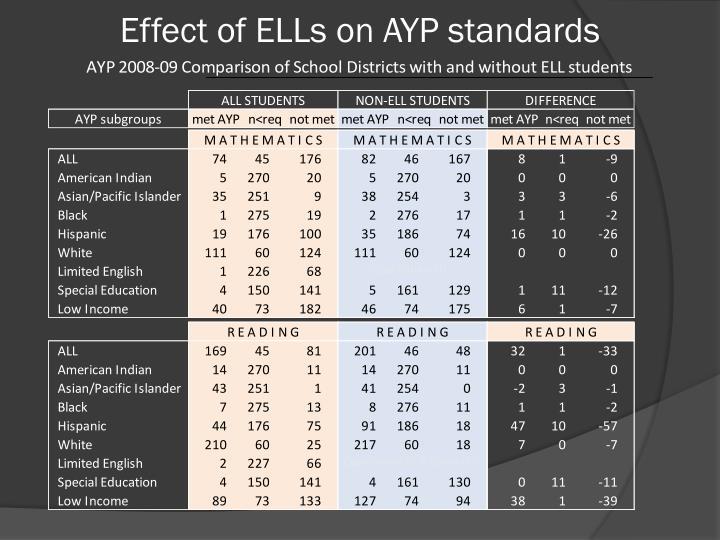 Effect of ELLs