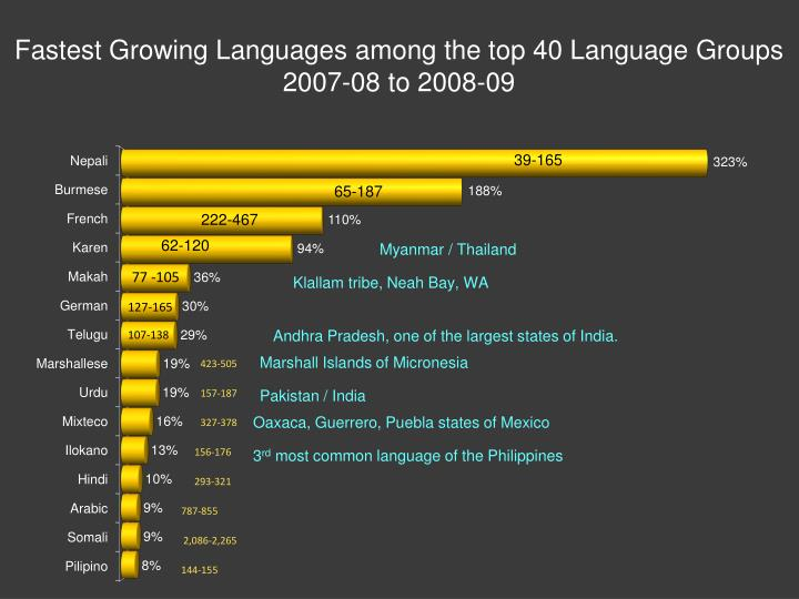 Fastest Growing Languages among the top 40 Language Groups