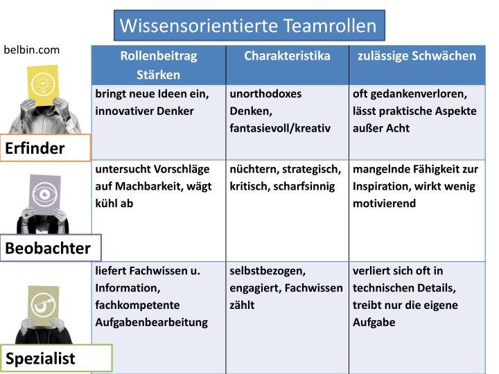 Wissensorientierte Teamrollen