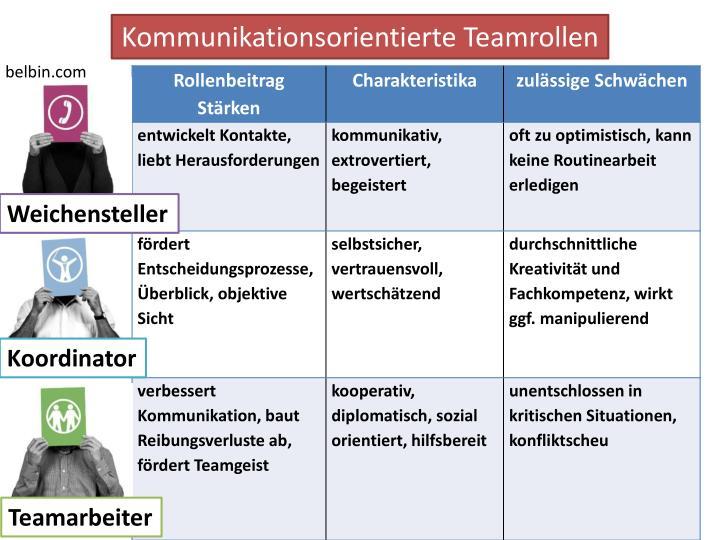 Kommunikationsorientierte Teamrollen