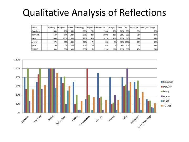 Qualitative Analysis of Reflections