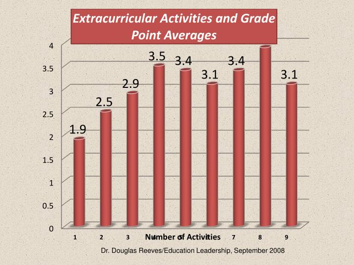 Number of Activities