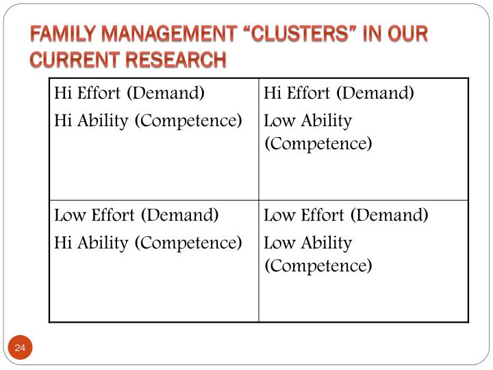 """Family Management """"Clusters"""" in Our Current Research"""