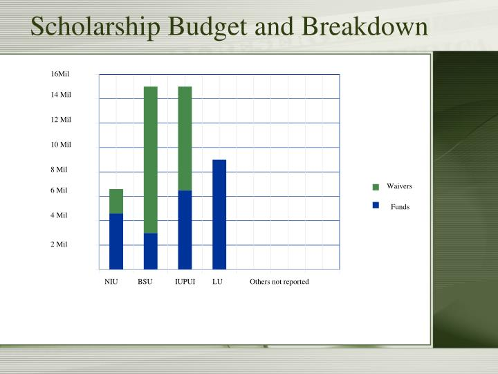 Scholarship Budget and Breakdown