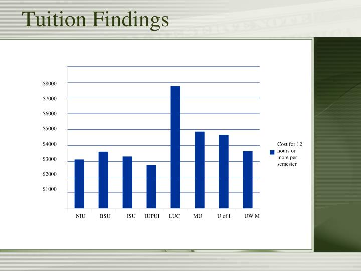 Tuition Findings