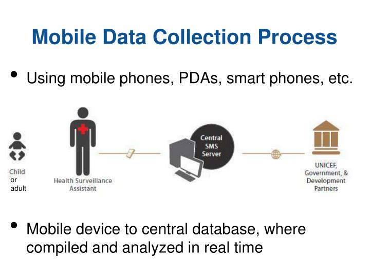 Mobile Data Collection Process