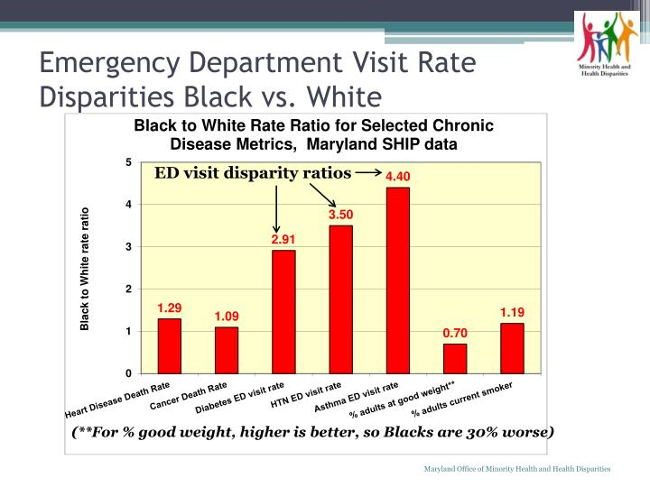 Maryland Office of Minority Health and Health Disparities