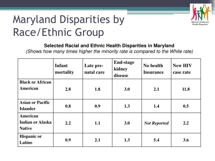 Maryland Disparities by Race/Ethnic Group