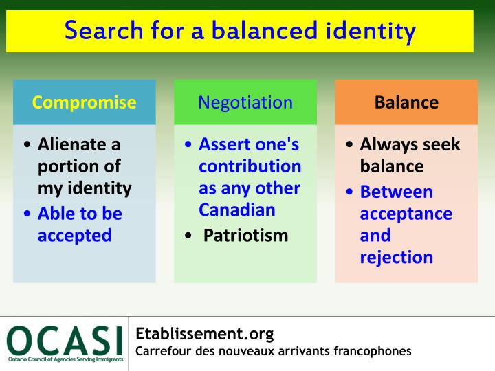 Search for a balanced identity
