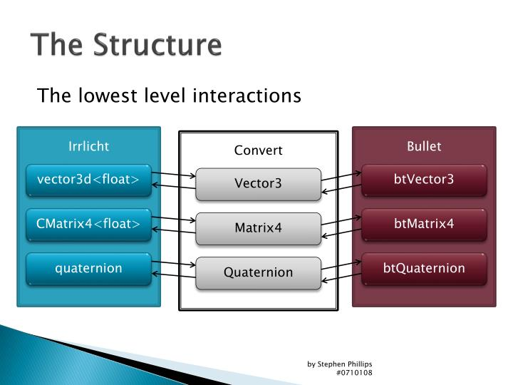 The Structure