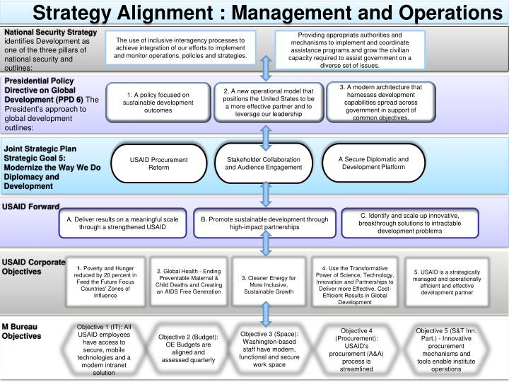 Strategy Alignment : Management and Operations