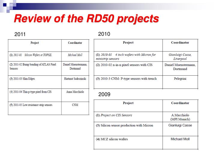 Review of the RD50 projects