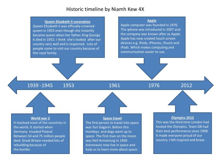Historic timeline by Niamh Kew 4X