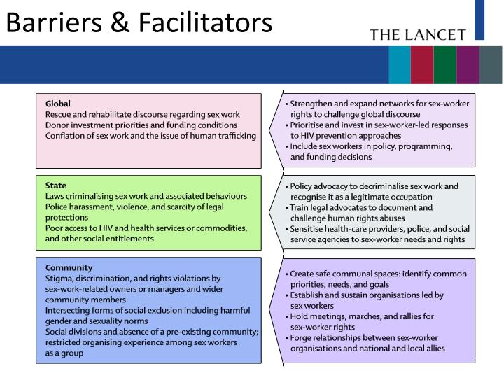 Barriers & Facilitators