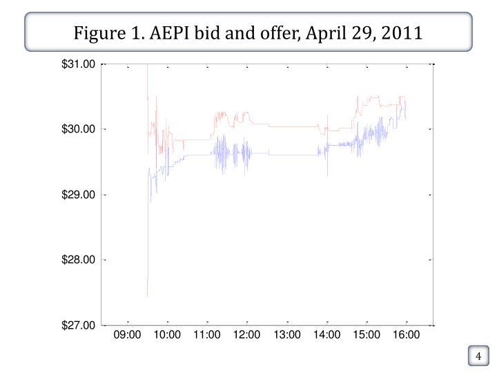 Figure 1. AEPI bid and offer, April 29, 2011