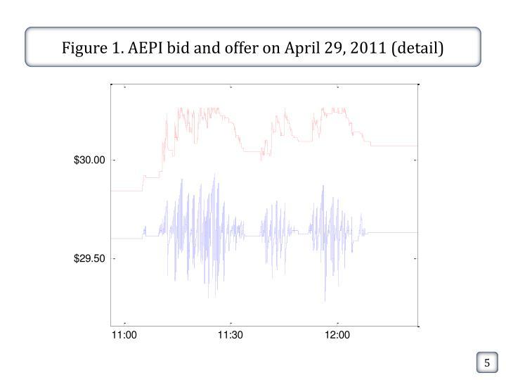 Figure 1. AEPI bid and offer on April 29, 2011 (detail)