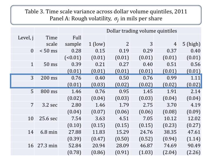 Table 3. Time scale variance across dollar volume quintiles, 2011