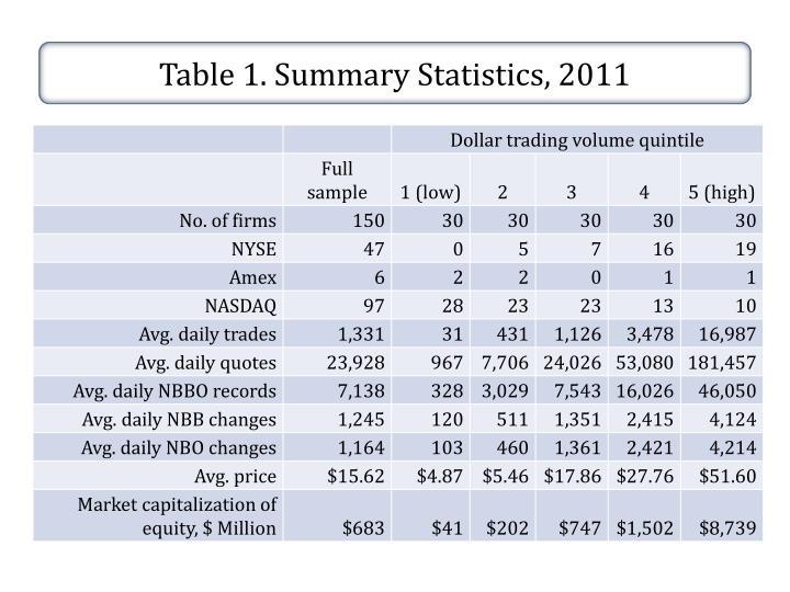 Table 1. Summary Statistics, 2011