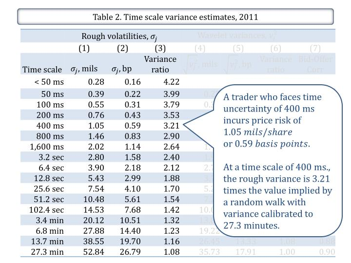 Table 2. Time scale variance estimates, 2011