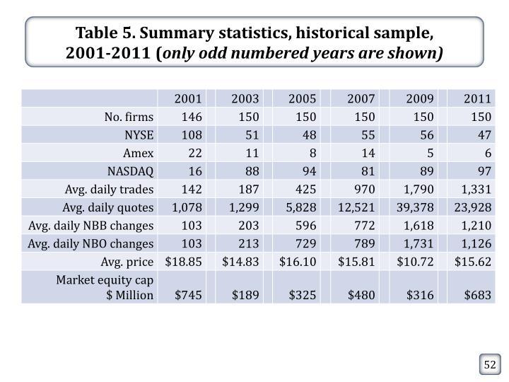 Table 5. Summary statistics, historical sample,