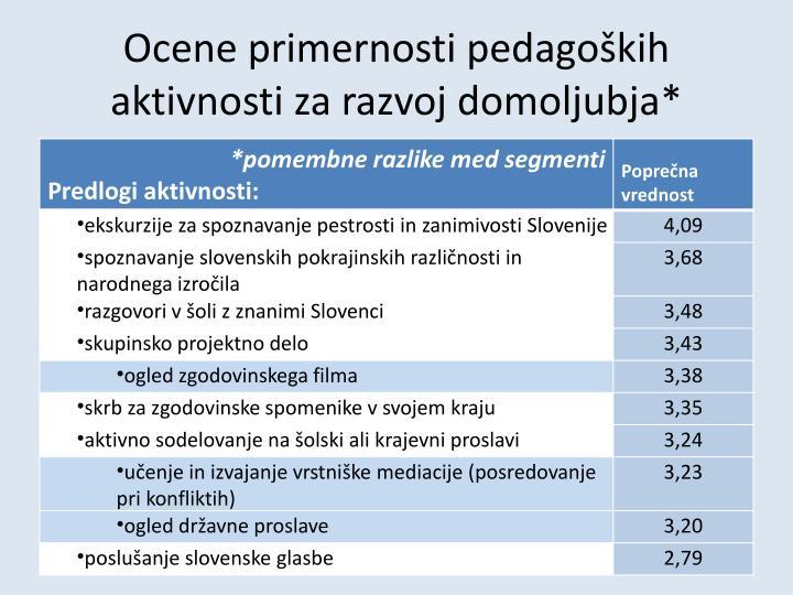Ocene primernosti pedagoških aktivnosti za razvoj domoljubja*