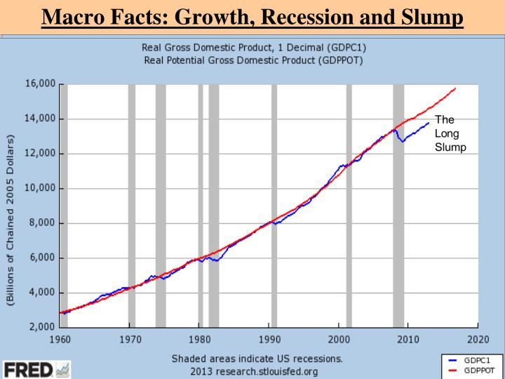 Macro Facts: Growth, Recession and Slump