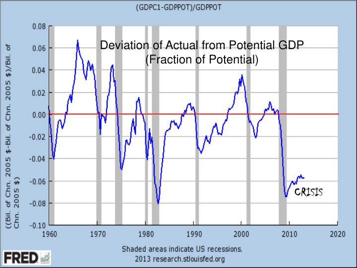 Deviation of Actual from Potential GDP