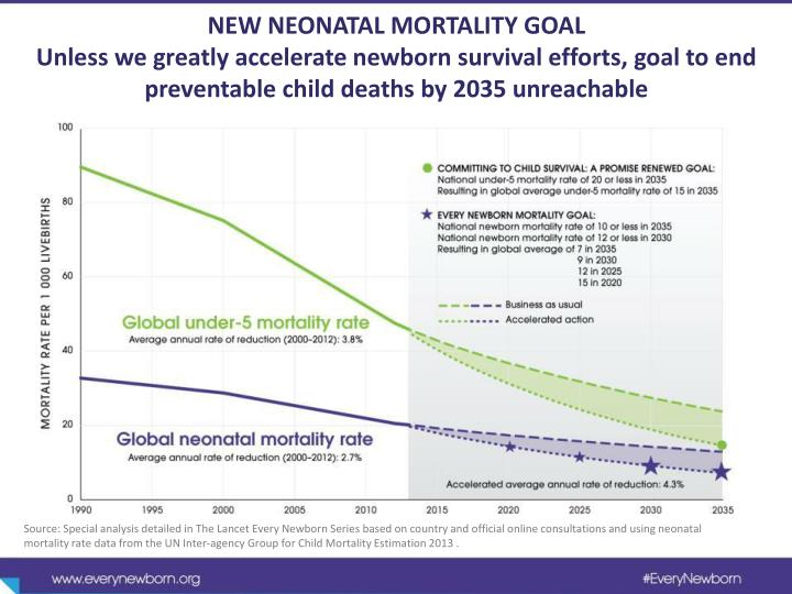 NEW NEONATAL MORTALITY