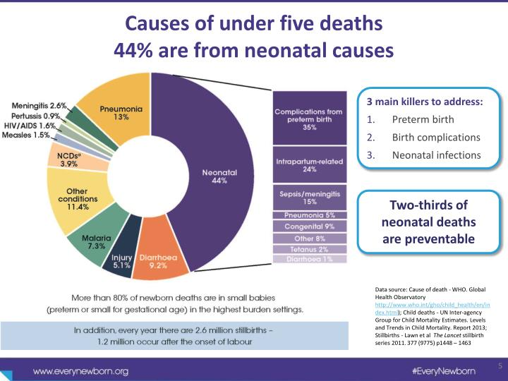 Causes of under
