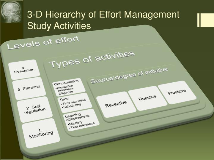 3-D Hierarchy of Effort Management Study Activities