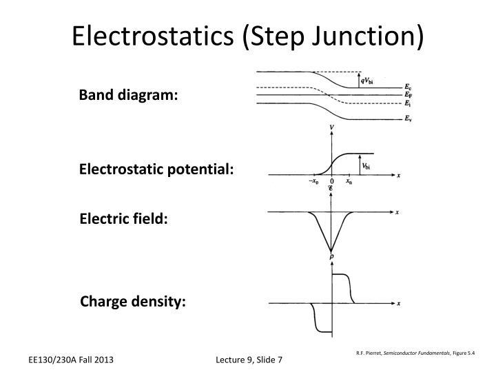 Electrostatics (Step Junction)