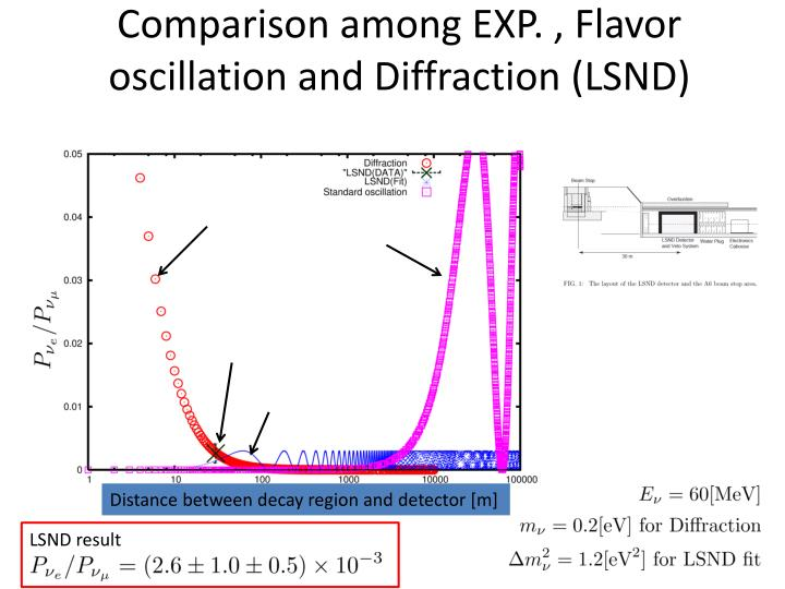 Comparison among EXP. , Flavor oscillation and Diffraction