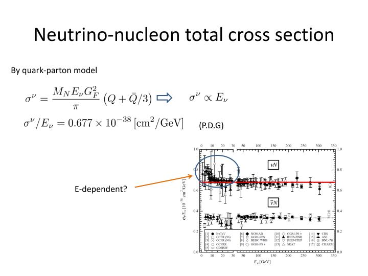 Neutrino-nucleon total cross section