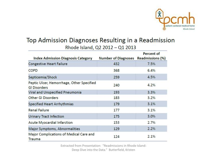 """Extracted from Presentation:  """"Readmissions in Rhode Island:  Deep Dive into the Data.""""  Butterfield, Kristen"""