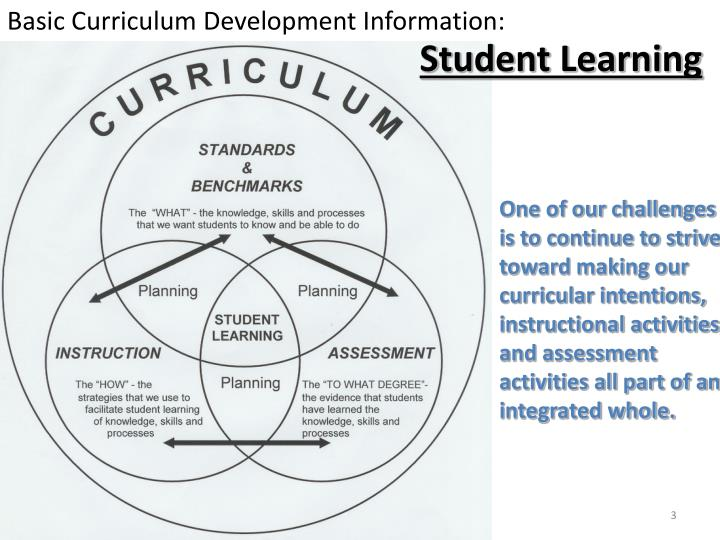 Basic Curriculum Development Information: