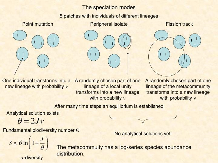 The speciation modes