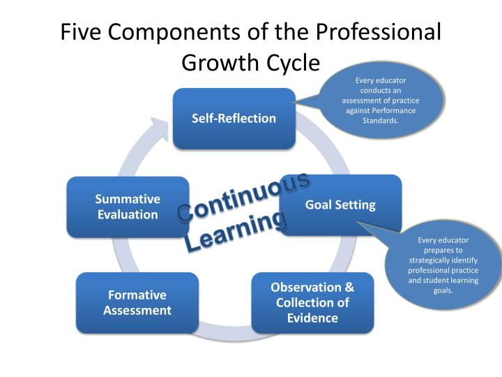 Five Components of the Professional Growth Cycle