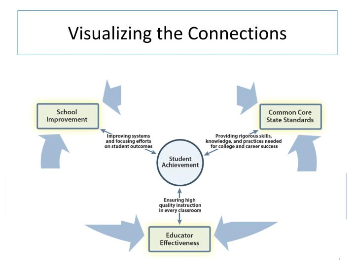 Visualizing the Connections