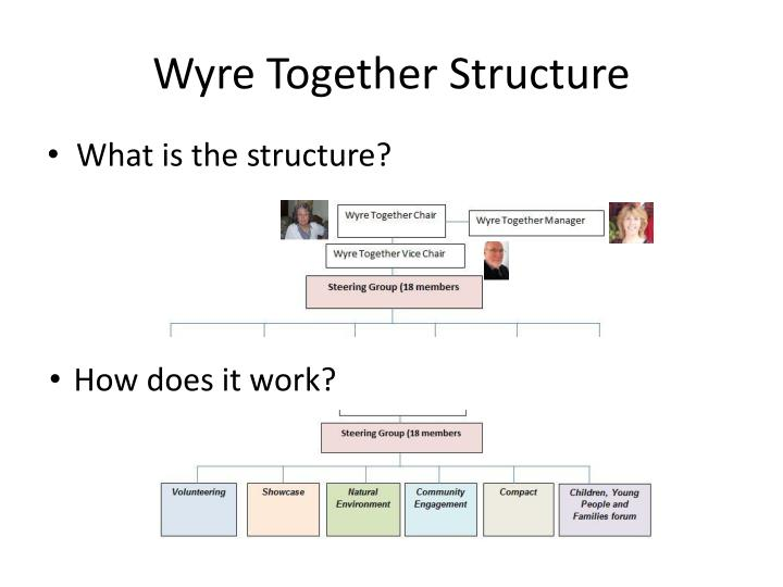 Wyre Together Structure