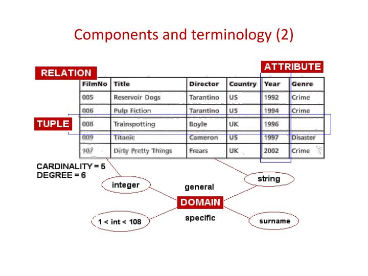 Components and terminology (2)