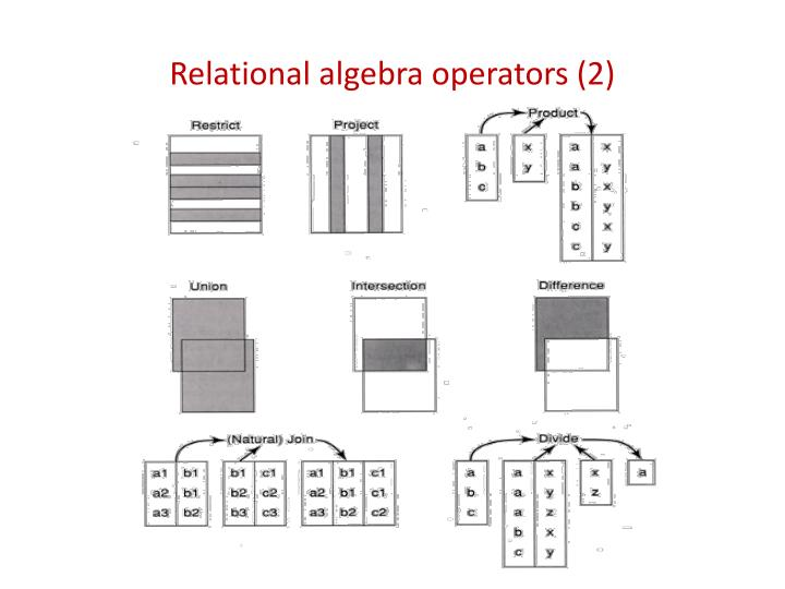 Relational algebra operators (2)