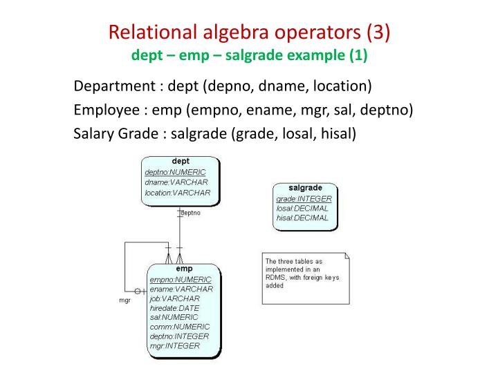 Relational algebra operators (3)