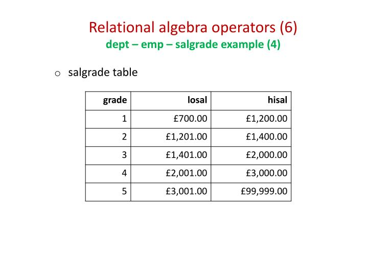 Relational algebra operators (6)