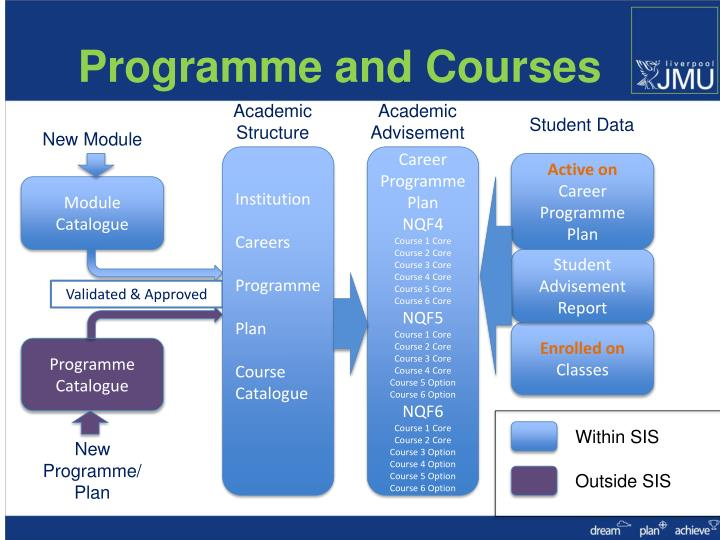 Programme and Courses
