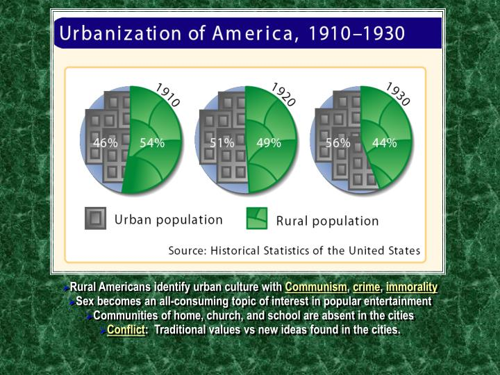 Rural Americans identify urban culture with