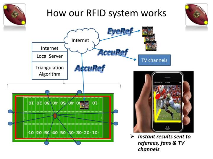 How our RFID system works