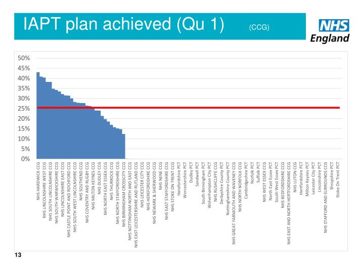 IAPT plan achieved (Qu 1)