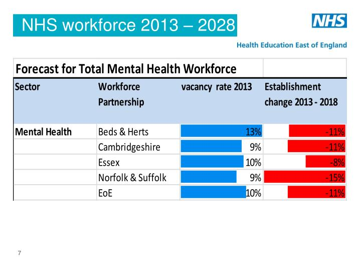 NHS workforce 2013 – 2028